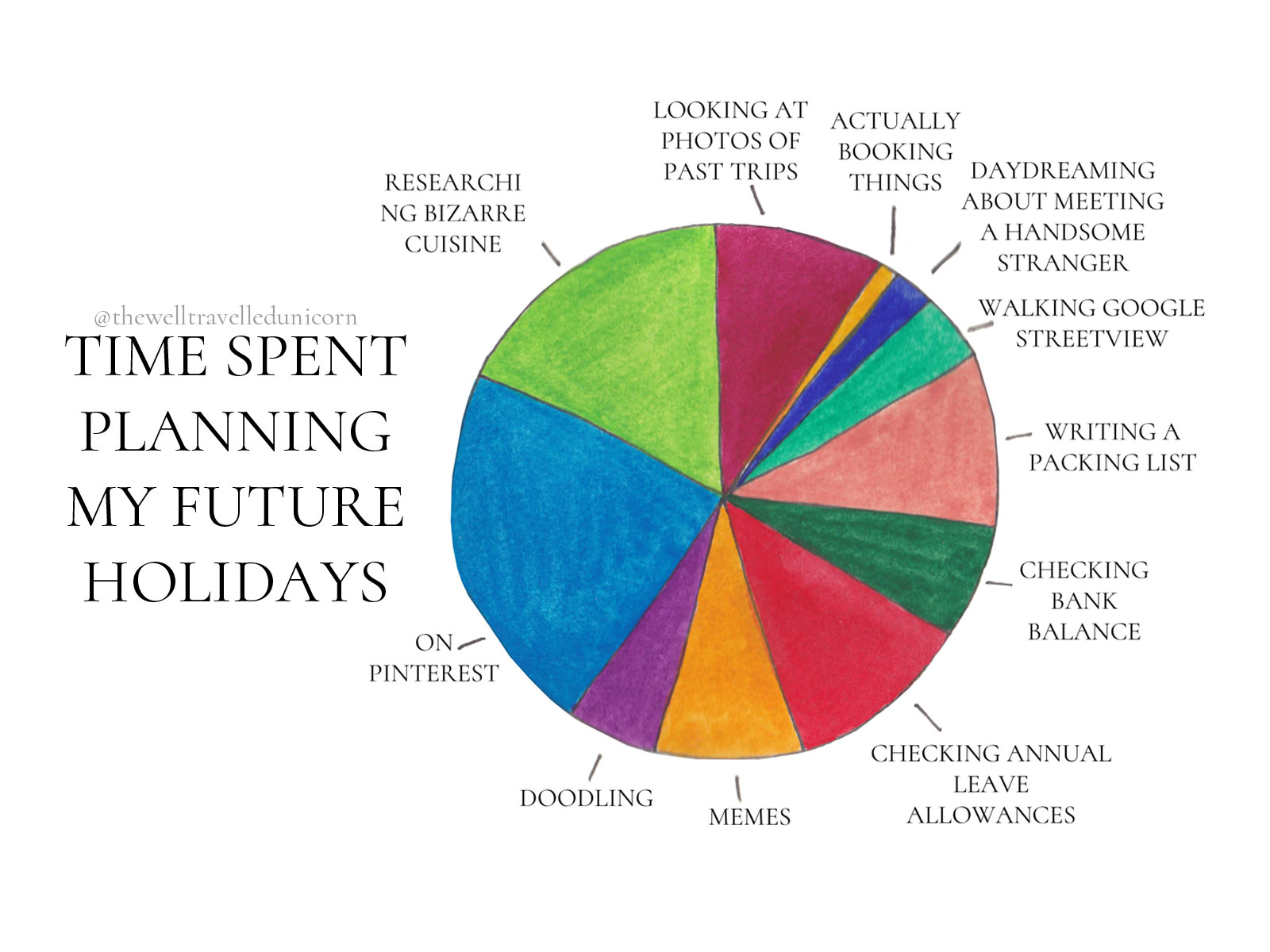 Time Spent Planning my Future Holidays – A Pie Chart – The Well